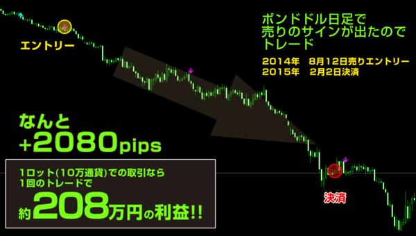 トレンドハンターFX・2015年2月2日2080pips.png